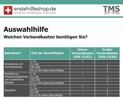 Für Unternehmen: Welcher Verbandskasten für welche Betriebsgröße